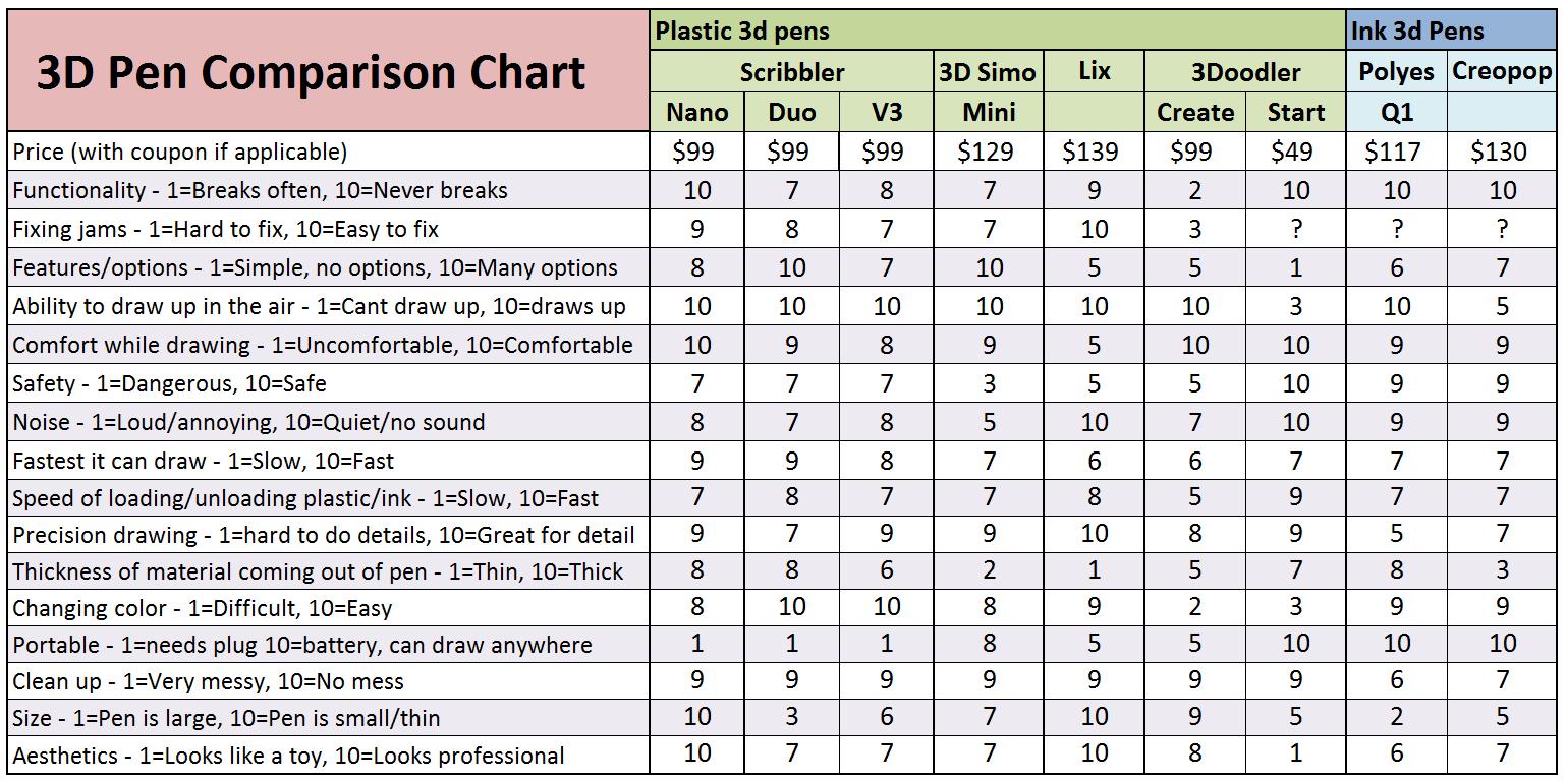 comparison Chart nano v5